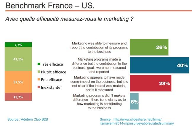 Mesures du marketing B2B : peut mieux faire !