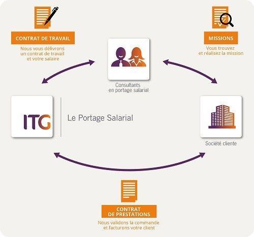 Le fonctionnement du portage salarial (Source : ITG)