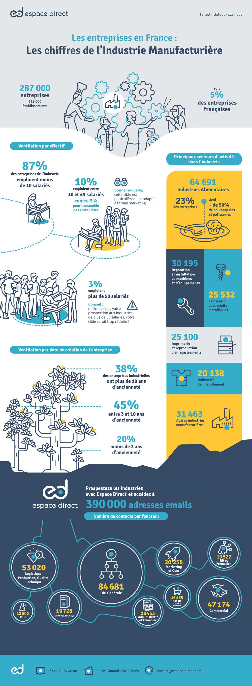 l'industrie française en chiffre infographie