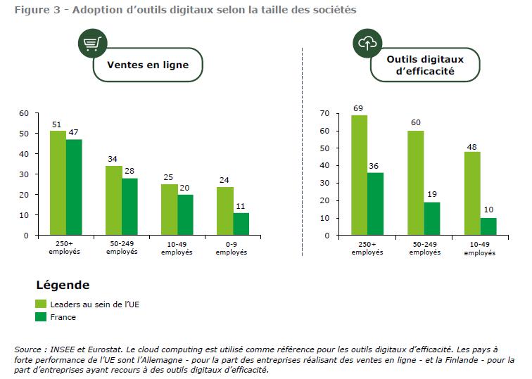 digitalisation des PME françaises, adoption des outils digitaux