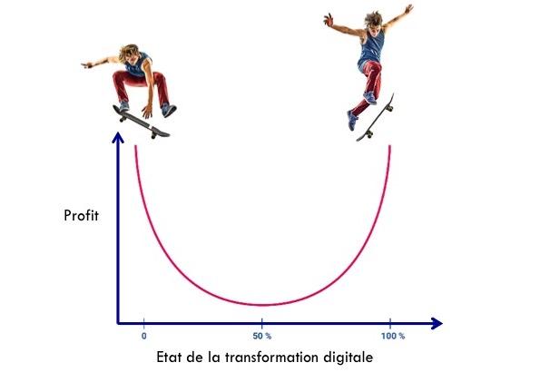 diagramme en U, rentabilité de la transformation digitale
