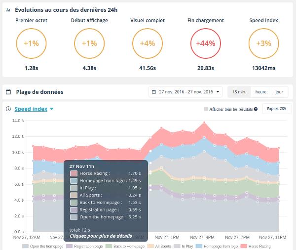 monitoring parcours utilisateurs Dareboost