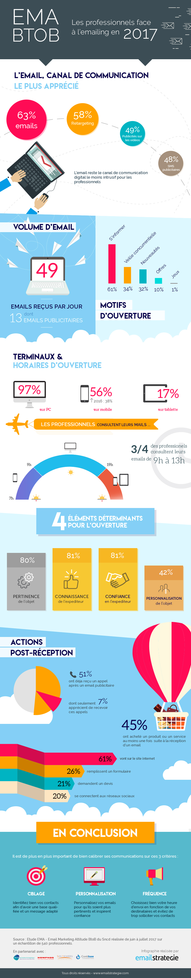 Infographie EMA B2B 2017